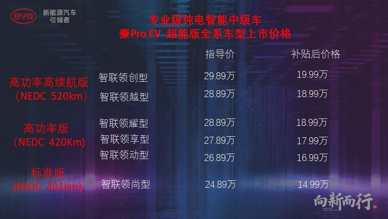 綜合補貼後售價14.99萬起,秦Pro EV超能版上市