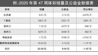第47周彩市回顧:單周籌集公益金8.54億