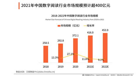 2021年數字閱讀市場將達416億元