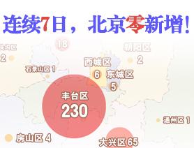 連續7日,北京零新增!