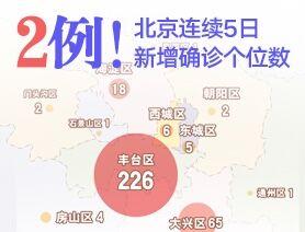 2例!北京連續5日新增確診個位數