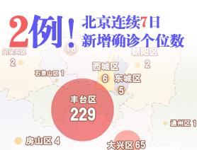2例!北京連續7日新增確診個位數