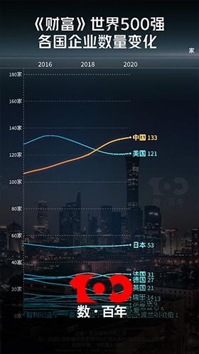 【數·百年】見證《財富》世界500強中國上榜企業數登頂之路