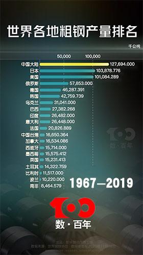 【數·百年】反超!中國鋼鐵一路追趕!