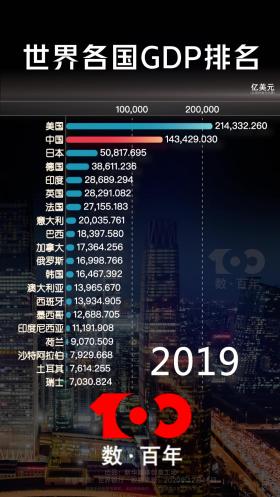 【數·百年】這是中國經濟的速度!