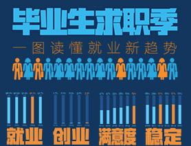 畢業生求職季,一圖讀懂就業新趨勢