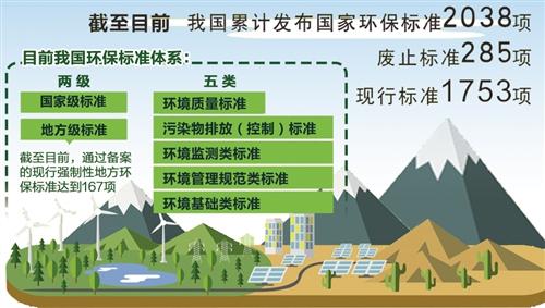 我國累計發布國家環保標準2038項