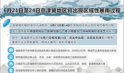 6月21日至24日京津冀地區將出現區域性暴雨過程
