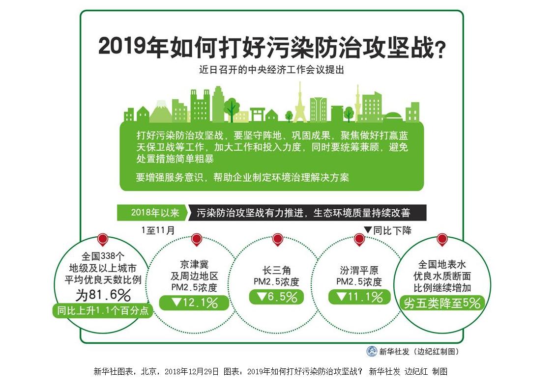 [解碼2018年中央經濟工作會議]2019年如何打好污染防治攻堅戰?