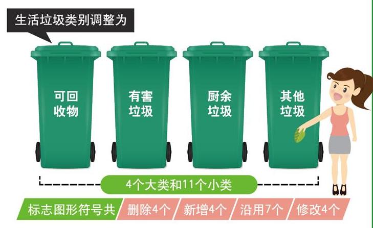 住房和城鄉建設部發布《生活垃圾分類標志》標準