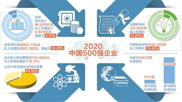 """中國500強企業亮出高""""研值"""""""