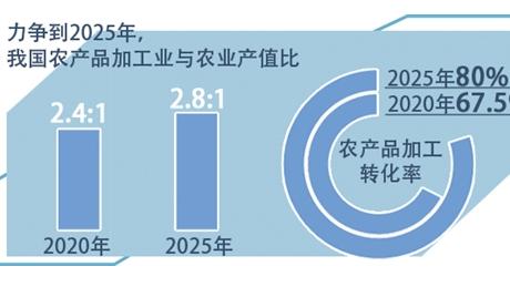 """由""""跟跑""""到""""三跑""""並存 農産品加工科技貢獻率超六成"""
