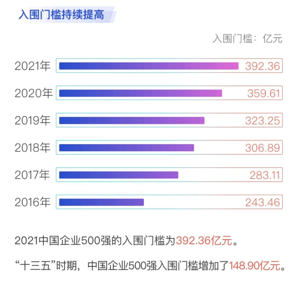2021中国企业500强榜单揭晓!入围门槛明显提高