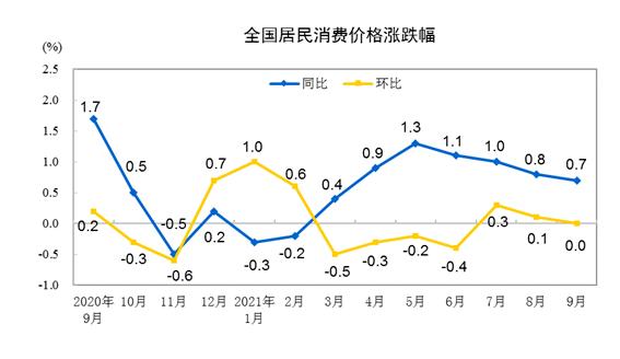 """同比涨幅""""一降一升"""",今年9月价格指数传递哪些信号?"""
