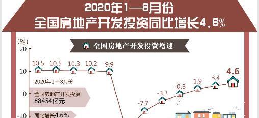 聚焦8月經濟數據