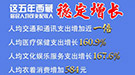 這五年,西藏居民人均可支配收入增長77.4%