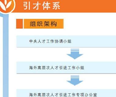 """""""千人計劃""""政策圖解"""