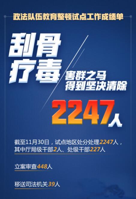 在這場刮骨療毒式自我革命中,2247人被處分處理!