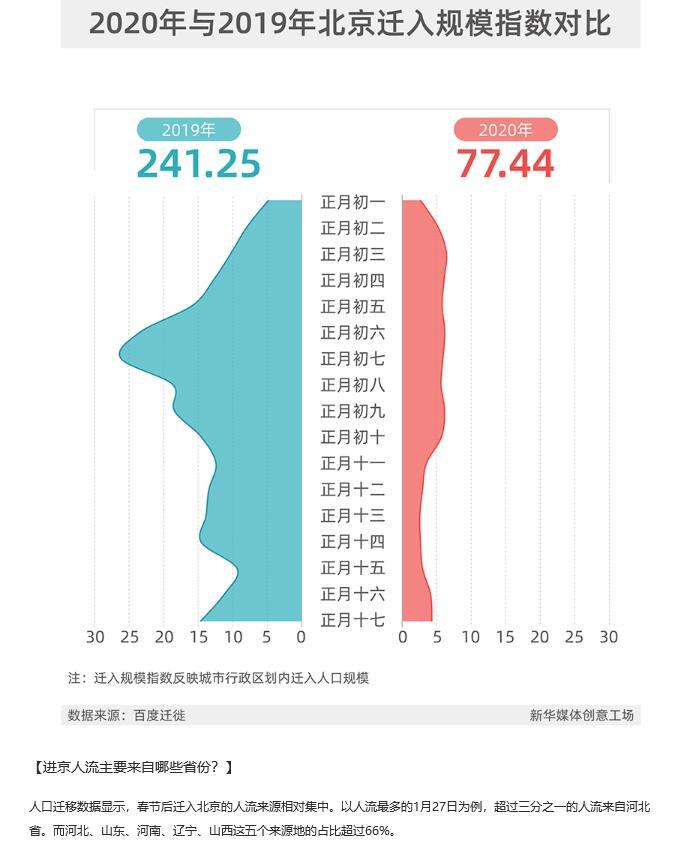 數據告訴你|進京人流來自哪?避開哪些密集地?