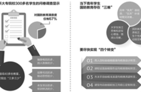 """高校國防教育陣地呼喚精準""""彈道"""""""