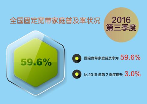 報告:三季度我國寬帶用戶普及率環比提升3%