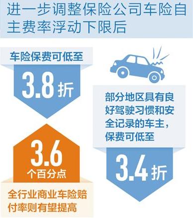 商業車險費率改革進一步深化 好車主有好折扣