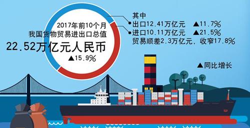 圖表:前10個月我國外貿進出口快速增長