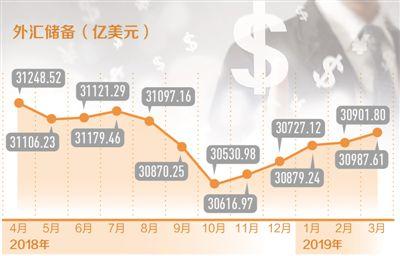 外匯儲備為何連續五月上升