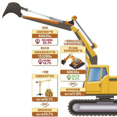5月份産銷量繼續大幅增長 挖掘機指數釋放經濟回暖信號