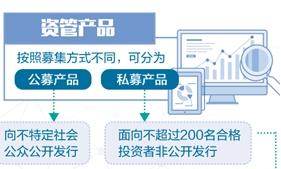 """大資管監管框架成型 """"剛性兌付""""已成歷史"""