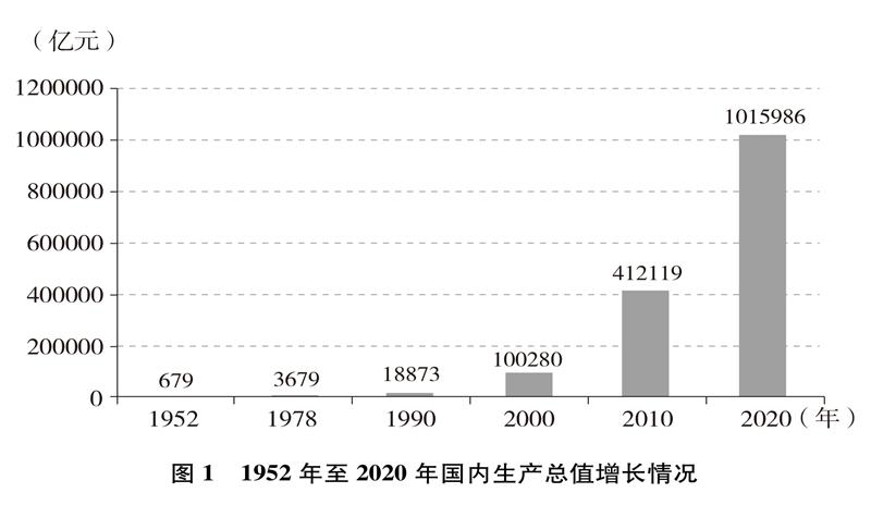 中国的全面小康