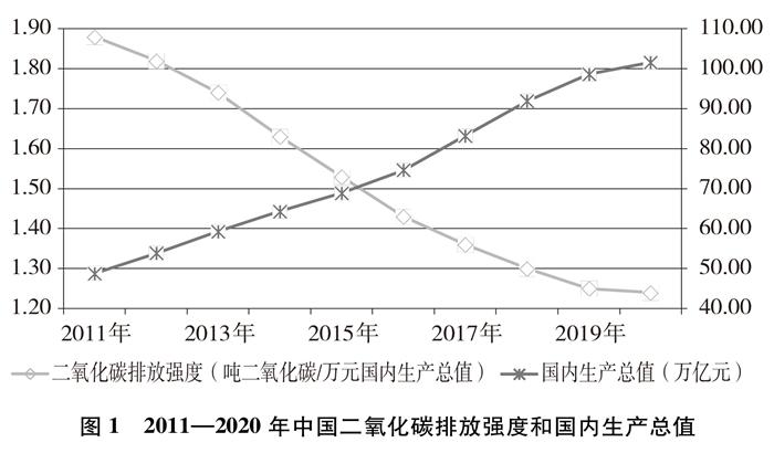 中国应对气候变化的政策与行动