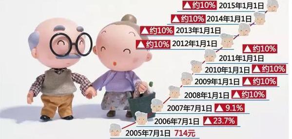 """2017年民生""""十""""惠,你受益多少?"""