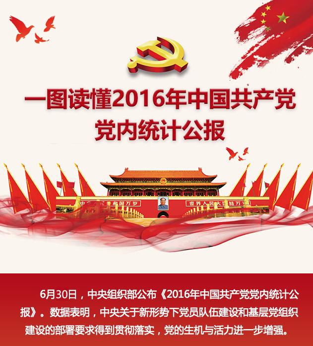 一圖讀懂2016年中國共産黨黨內統計公報