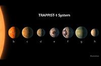 酷似太陽係的行星係