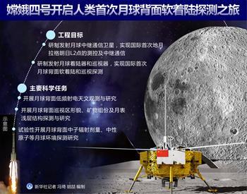 人類首次月球背面軟著陸探測