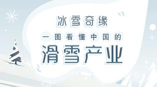 一圖看懂中國滑雪産業