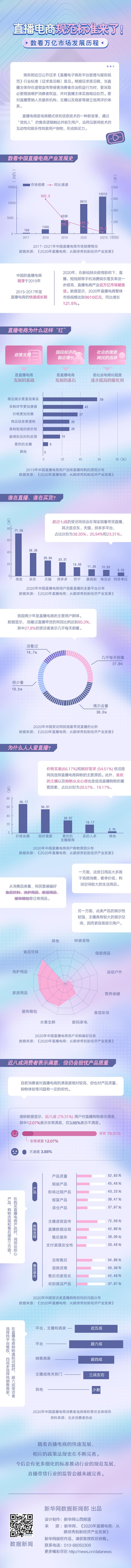 中国商务部发布《直播电商规范标准》