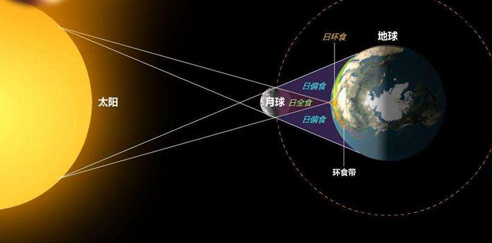 日食和日全食是如何發生的?