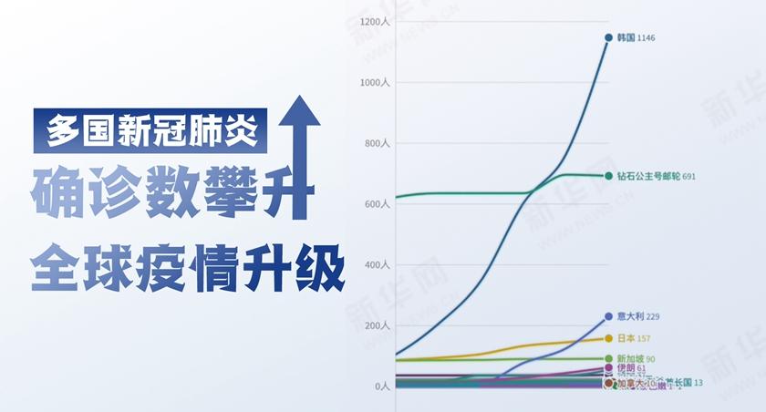 韓國確診超千例!45秒看多國疫情數據變化!