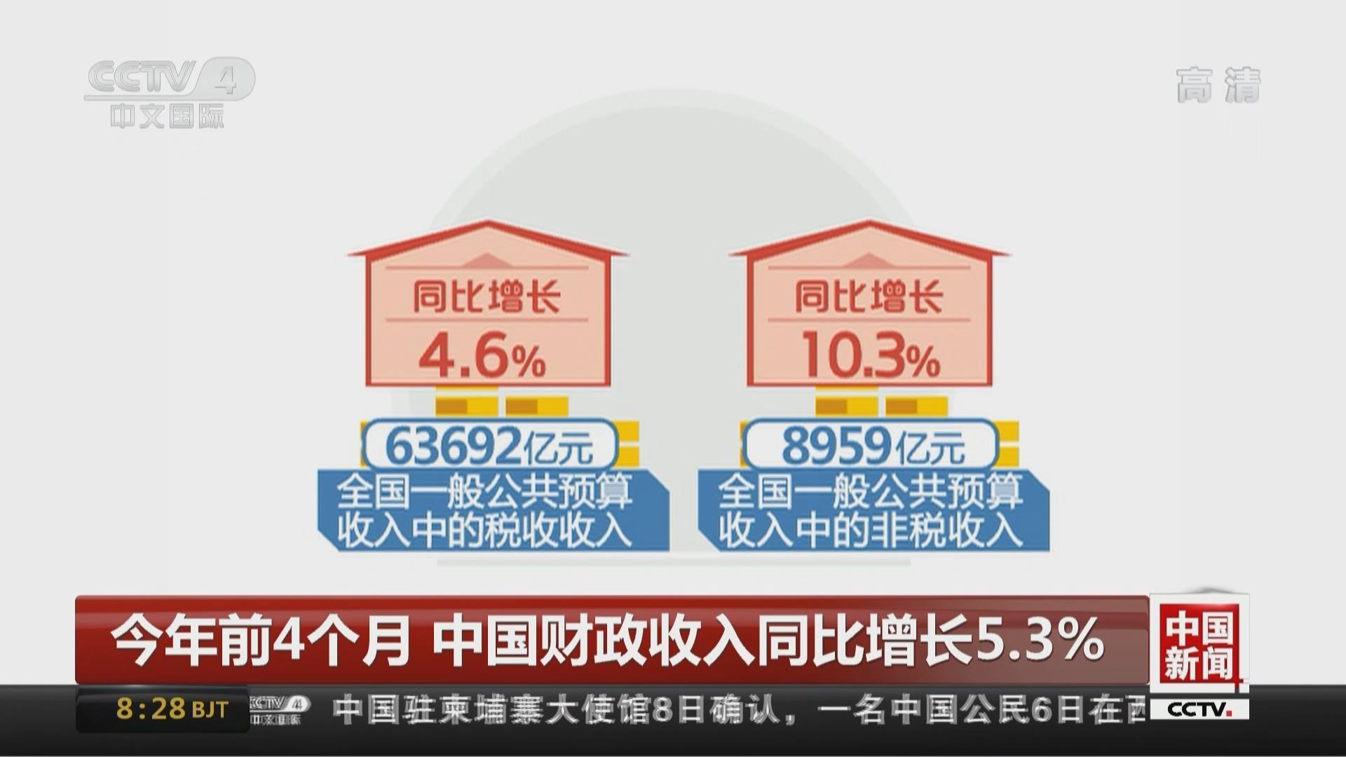 今年前4個月 中國財政收入同比增長5.3%