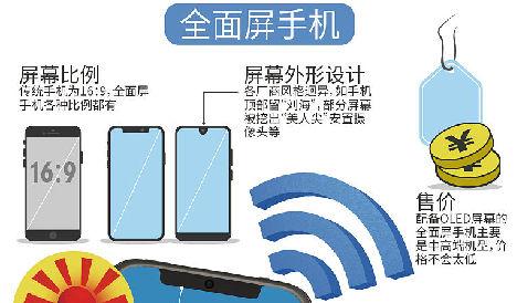 圖表:全面屏手機優與劣