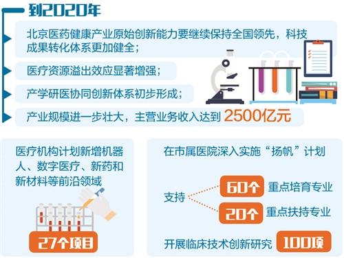 """北京""""放大招"""" 布局醫藥健康産業"""